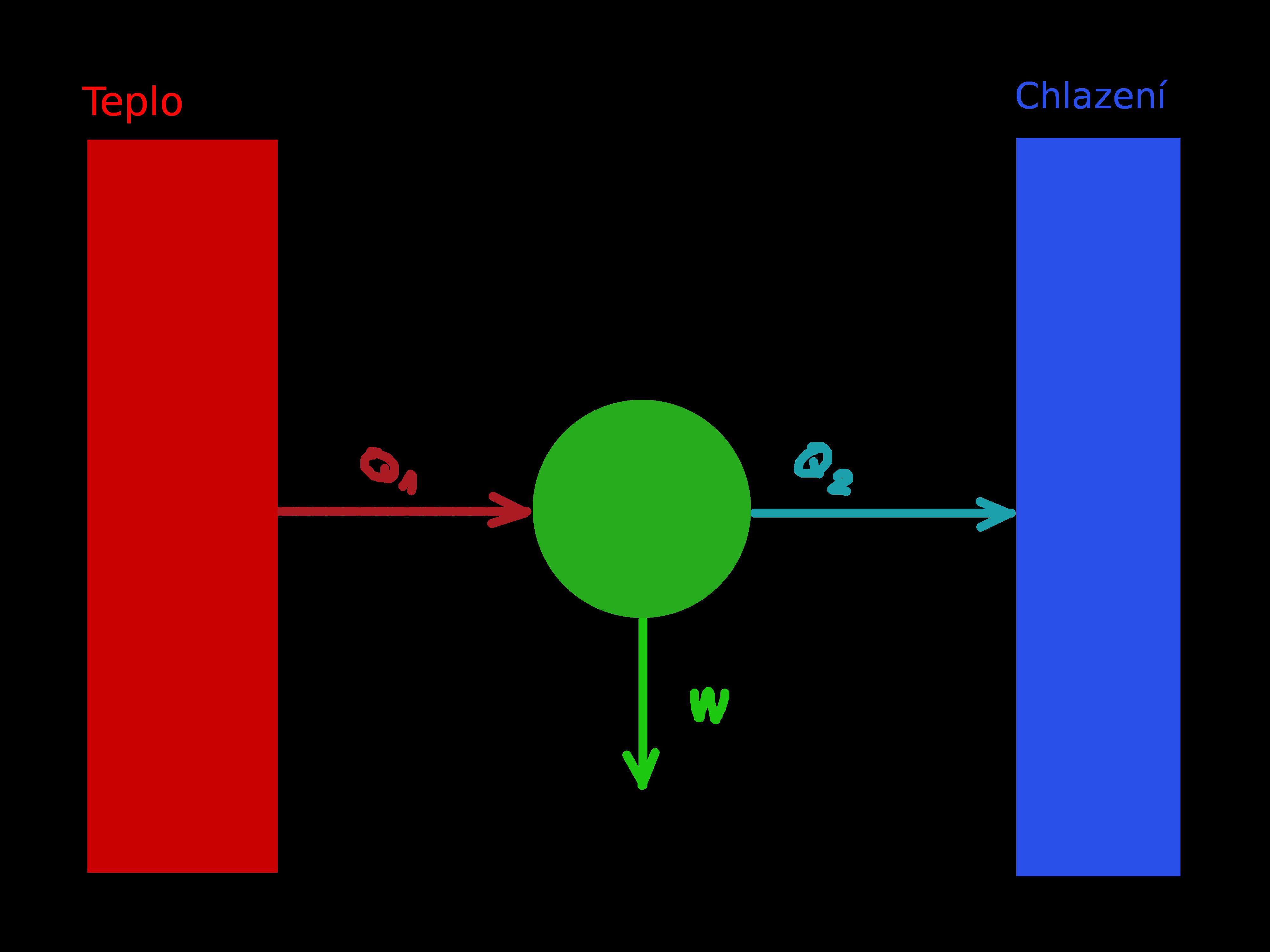 Carnotuv cyklus -- zbytkové teplo