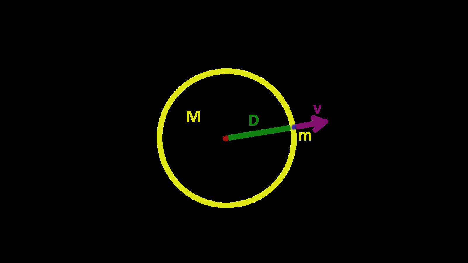 Hmoty, Newtonovy zákony