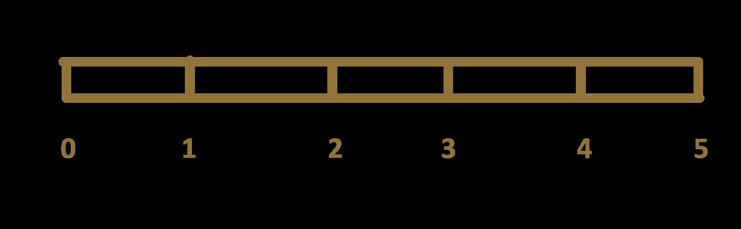 Grafická reprezentace roztahující se gumičky