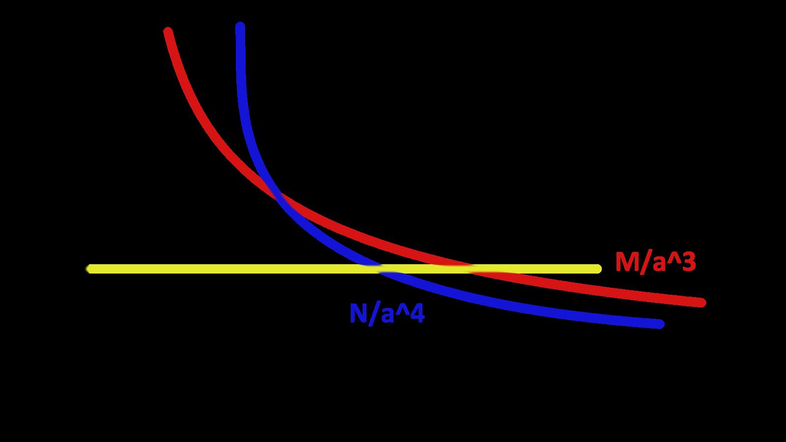 Průběhy hustot energií, včetně kosmologické konstanty