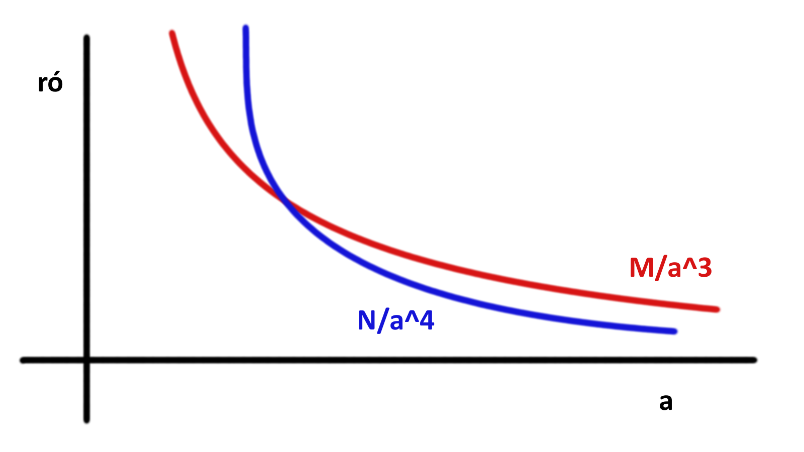 Průběhy funkcí M/a^3 a N/a^4