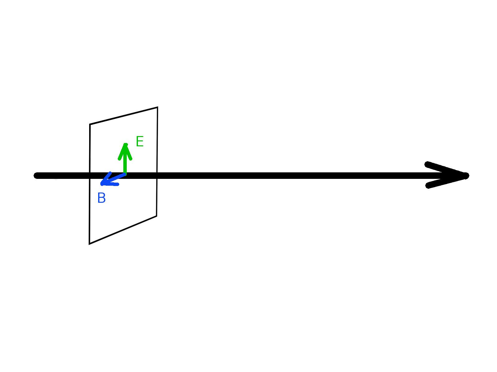 Kruhova polarizace -- vlnění E & B